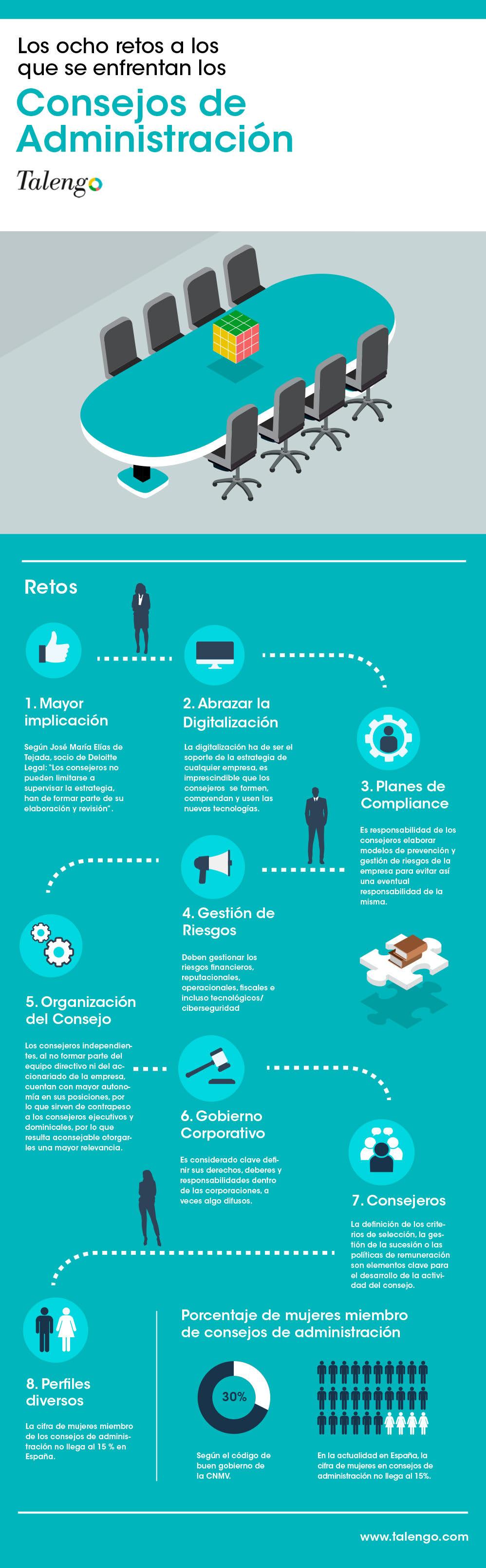 infografia consejos de administración